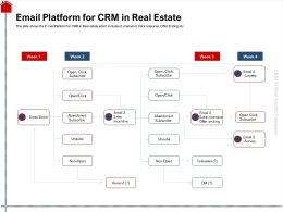 Email Platform For CRM In Real Estate Loyalty Ppt Powerpoint Presentation Slides Template
