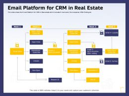 Email Platform For CRM In Real Estate Ppt Powerpoint Presentation Infographics