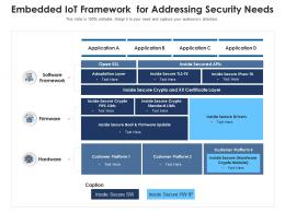 Embedded IoT Framework For Addressing Security Needs