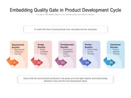 Embedding Quality Gate In Product Development Cycle