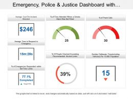 Emergency Police And Justice Dashboard With Average Cost