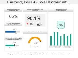 Emergency Police And Justice Dashboard With Cases Favorably Resolved