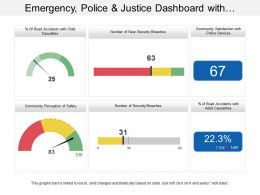Emergency Police And Justice Dashboard With Community Perception Of Safety