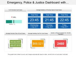 Emergency Police And Justice Dashboard With Overdue Court Cases
