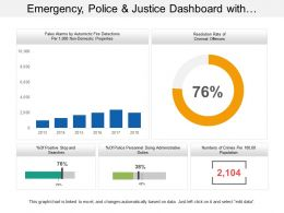 Emergency Police And Justice Dashboard With Resolution Rate Of Criminal Offense