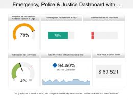 Emergency Police And Justice Dashboard With Value Of Goods Stolen