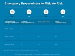 Emergency Preparedness To Mitigate Risk Attendees Ppt Powerpoint Presentation Inspiration