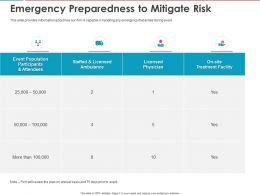 Emergency Preparedness To Mitigate Risk Ppt Powerpoint Presentation Visual Aids Outline