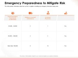 Emergency Preparedness To Mitigate Risk Staffed Powerpoint Presentation Formats
