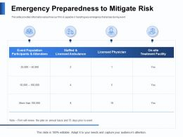 Emergency Preparedness To Mitigate Risk Treatment Ppt Powerpoint Presentation Summary