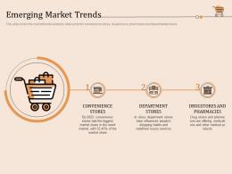 Emerging Market Trends Retail Store Positioning And Marketing Strategies Ppt Ideas