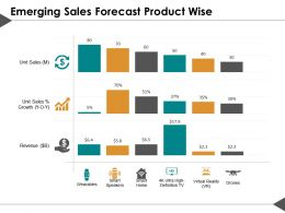Emerging Sales Forecast Product Wise Ppt Visual Aids Diagrams