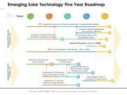 Emerging Solar Technology Five Year Roadmap