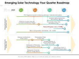Emerging Solar Technology Four Quarter Roadmap
