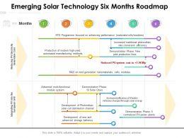 Emerging Solar Technology Six Months Roadmap