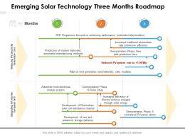 Emerging Solar Technology Three Months Roadmap