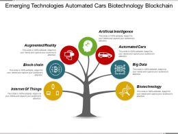 Emerging Technologies Automated Cars Biotechnology Blockchain