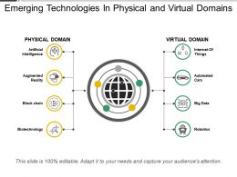 Emerging Technologies In Physical And Virtual Domains