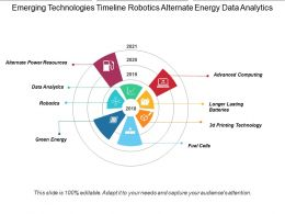 Emerging Technologies Timeline Robotics Alternate Energy Data Analytics 2