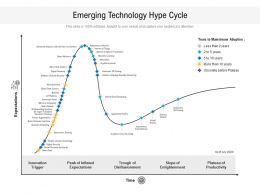 Emerging Technology Hype Cycle