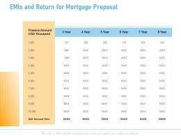 EMIS And Return For Mortgage Proposal Ppt Powerpoint Presentation Gallery Rules