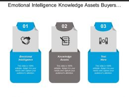Emotional Intelligence Knowledge Assets Buyers Sellers Mental Model Cpb