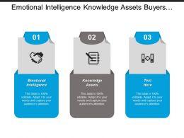 Emotional Intelligence Knowledge Assets Buyers Sellers Mental Model Cpb