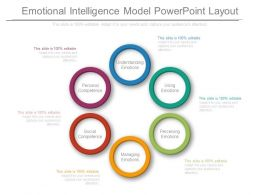 Emotional Intelligence Model Powerpoint Layout