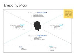 Empathy Map Environment Ppt Powerpoint Presentation Pictures Infographics