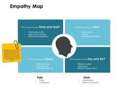 Empathy Map Market Offers Ppt Powerpoint Presentation Pictures Infographics