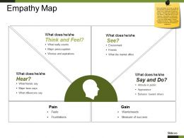 Empathy Map Powerpoint Slide Presentation Guidelines