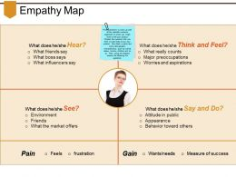 Empathy Map Powerpoint Slides