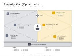Empathy Map S103 Customer Retention And Engagement Planning Ppt Gallery Maker