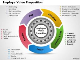 Employe Value Proposition Powerpoint Presentation Slide Template