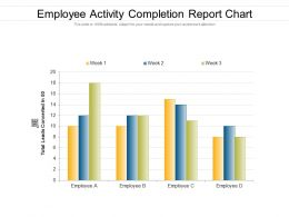 Employee Activity Completion Report Chart