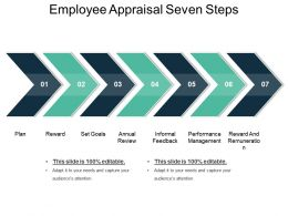 Employee Appraisal Seven Steps