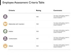 Employee Assessment Criteria Table Comments Ppt Powerpoint Presentation Pictures Elements