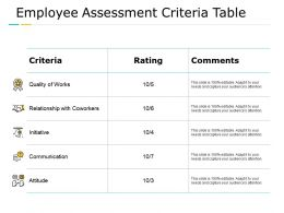 Employee Assessment Criteria Table Communication Management Ppt Powerpoint Presentation Styles