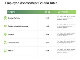 Employee Assessment Criteria Table Ppt Powerpoint Presentation File Portfolio
