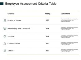 Employee Assessment Criteria Table Ppt Powerpoint Presentation Show