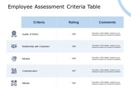 Employee Assessment Criteria Table Quality Of Works Communication Ppt Powerpoint Presentation Styles