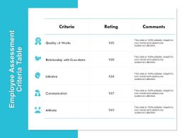 Employee Assessment Criteria Table Quality Of Works Powerpoint Presentation Infographic Show