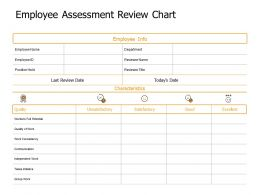 Employee Assessment Review Chart Communication Ppt Powerpoint Presentation Styles Image