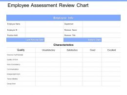 Employee Assessment Review Chart Independent Ppt Powerpoint Presentation Icon Files