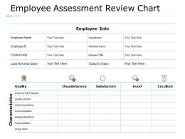 Employee Assessment Review Chart Independent Work Communication Ppt Powerpoint Presentation Summary