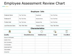 Employee Assessment Review Chart Measure Management Ppt Powerpoint Presentation Summary Example