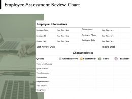 Employee Assessment Review Chart Planning Marketing Ppt Powerpoint Presentation Portfolio Files