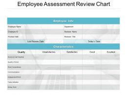Employee Assessment Review Chart Powerpoint Presentation File Pictures