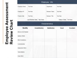 Employee Assessment Review Chart Ppt Powerpoint Outline