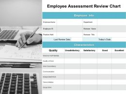 Employee Assessment Review Chart Ppt Powerpoint Presentation File